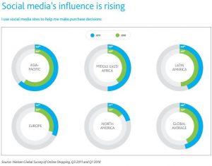 דיאגרמות עוגה של עליית השפעת הרשתות החברתיות לפי איזורים